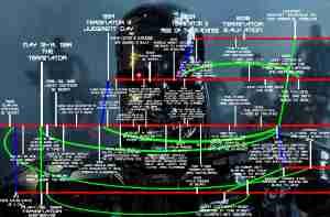 Full Terminator Timeline